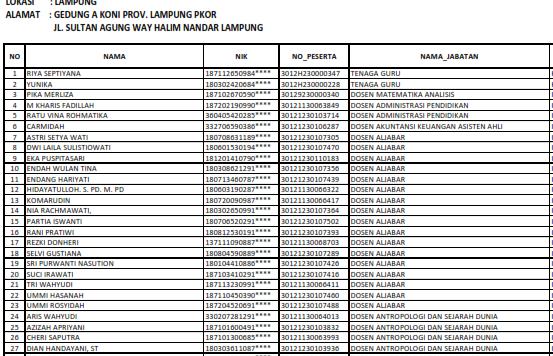 Download Jadwal Pelaksanaan dan Lokasi Ujian CAT Seleksi Kompetensi Dasar/SKD Kementerian Agama/Kemenag RI Tahun Anggaran 2018 Tahap III Provinsi Lampung