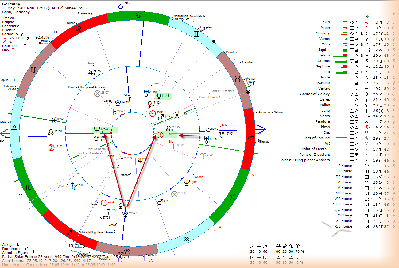 World financial markets and astrology 112314 113014 furthermore looking at angela merkels natal chart we can see a stellium in cancer mercury jupiter at 12 deg sun uranus the south node nvjuhfo Choice Image