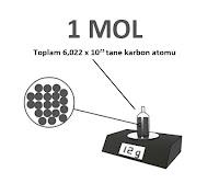 1 mole eşit olan 12 g karbon