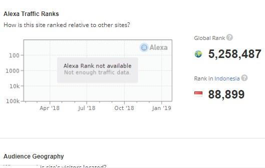 Cara Cek Alexa Rank