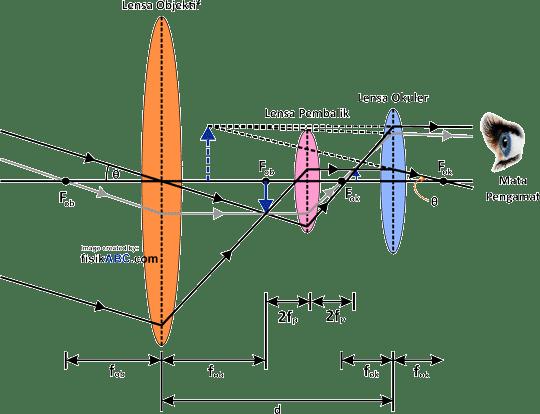 pembentukan bayangan pada teropong atau teleskop bumi atau teropong medan