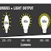 5 chỉ số quan trọng của đèn led có thể bạn chưa biết