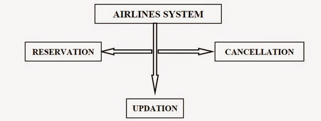airline reservation system chapter 1 Airline reservation system  8-19 c# airline reservations system (c# arrays,  how to design online examination system project in aspnet part 1.