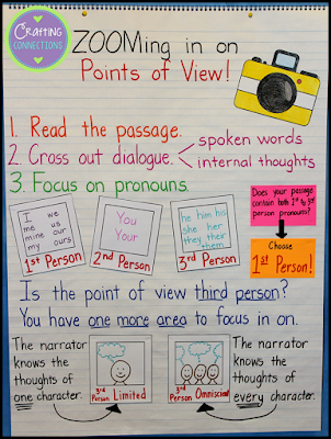 Answers to Frequently Asked Anchor Chart Questions