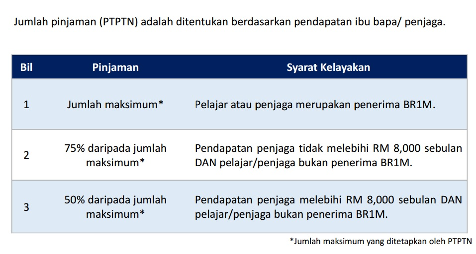 advantages of ptptn He said depositors in sspn- i plus could opt for numerous packages in salary deduction including a package as low as rm50 a month together with other advantages he said, in conjunction with the first year of the launching of sspn- i plus, ptptn also organised a lucky draw for depositors with prizes of.