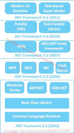 http://www.xcodeplus.net/2017/05/net-framework-dan-csharp.html
