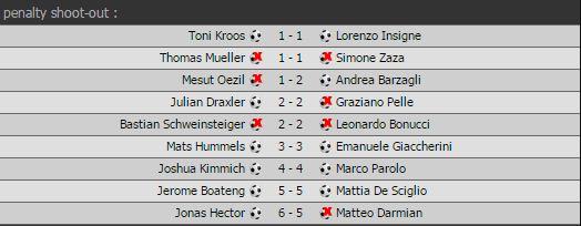 Hasil Adu Penalti Jerman vs Italia 6-5