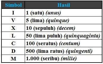 Bilangan Romawi 401 – 500 (Angka Romawi 401-500)