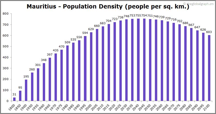 Mauritius  Population Density (people per sq. km.)