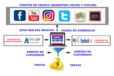 Red de Marketing Digital Premium