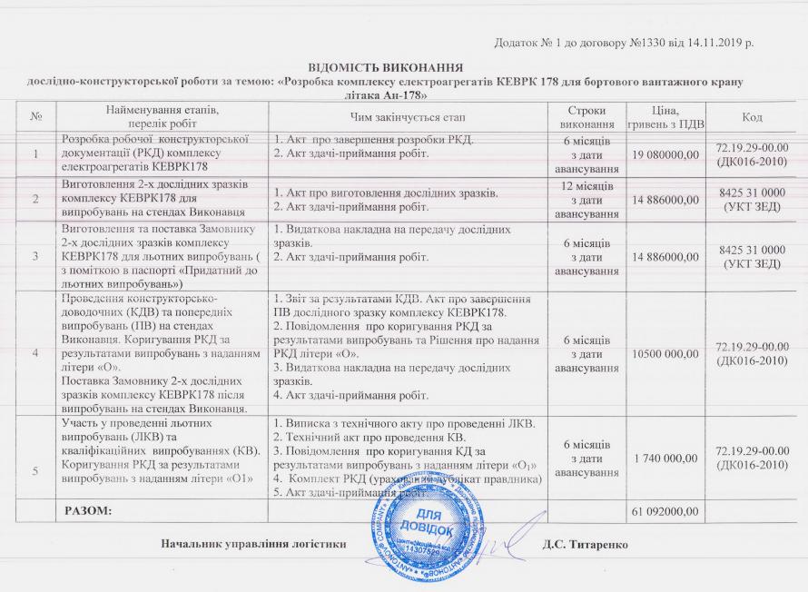 ХАКБ отримало контракт на комплектуючі Ан-178 на 60 млн