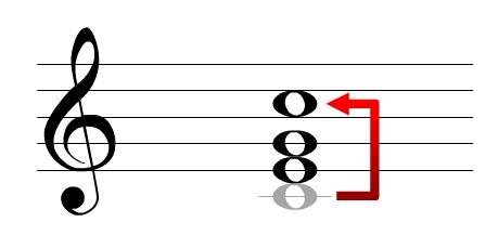 """<img alt=""""Przewroty akordów"""" src=""""przewroty-akordów.jpg"""" />"""