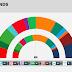 THE NETHERLANDS · Peil.nl poll: SP 14, PvdD 8, GL 16, DENK 7, PvdA 15, 50PLUS 5, D66 10, VVD 24, CDA 11, CU 5, SGP 3, FvD 13, PVV 19