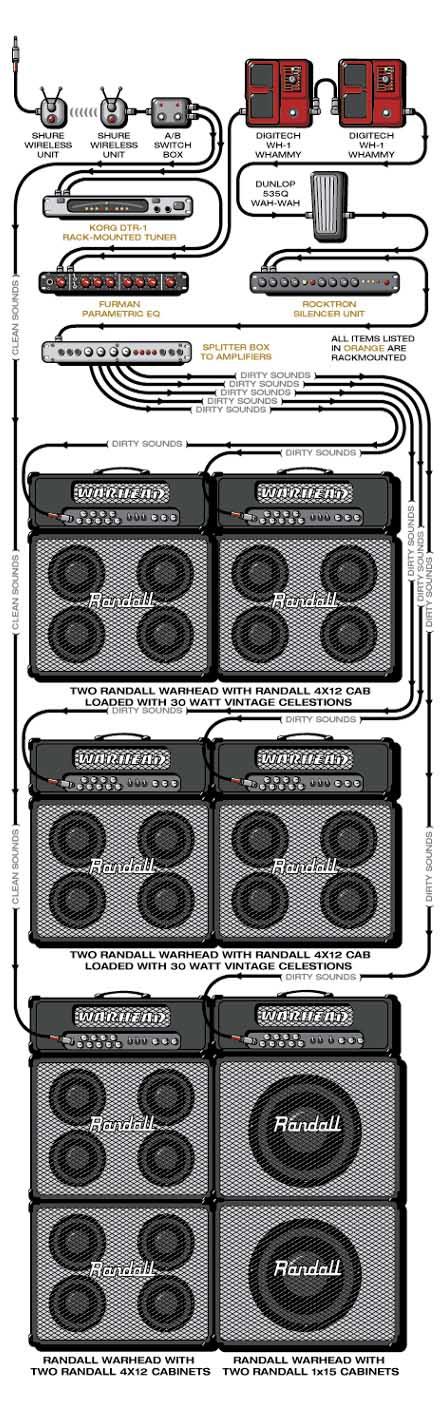 guitar lessons how to sound like dimebag pantera. Black Bedroom Furniture Sets. Home Design Ideas