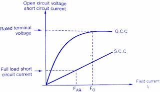 mmf-ampere-turn-method-for-determining-voltage-regulation-alternator