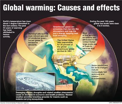 Perubahan iklim yang ekstrim