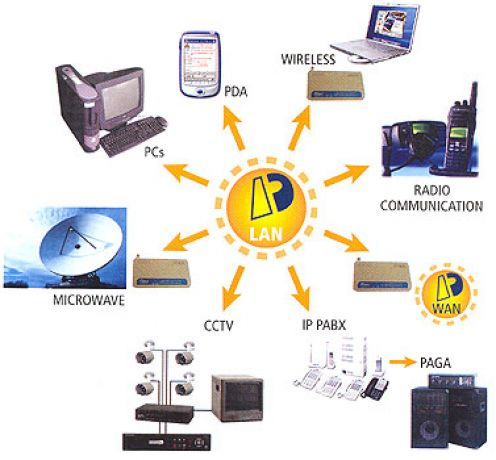 IT-Concepts: Storage and Communication Devices.