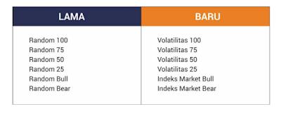 pada kesempatan yang sangat berbahagia ini saya ingin share mengenai prubahan nama index  Index Random Binary Berganti Nama