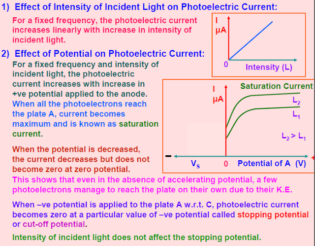 Photoelectric effect and Dual nature of matter,law of photoelectric,Einstein photoelectric equation,matter wave,