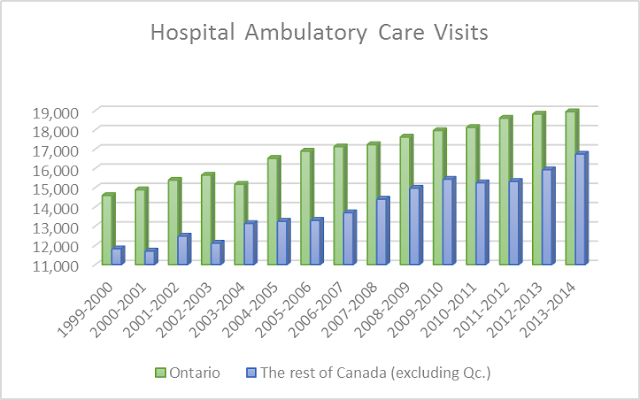 hospital ambulatory care visits increase