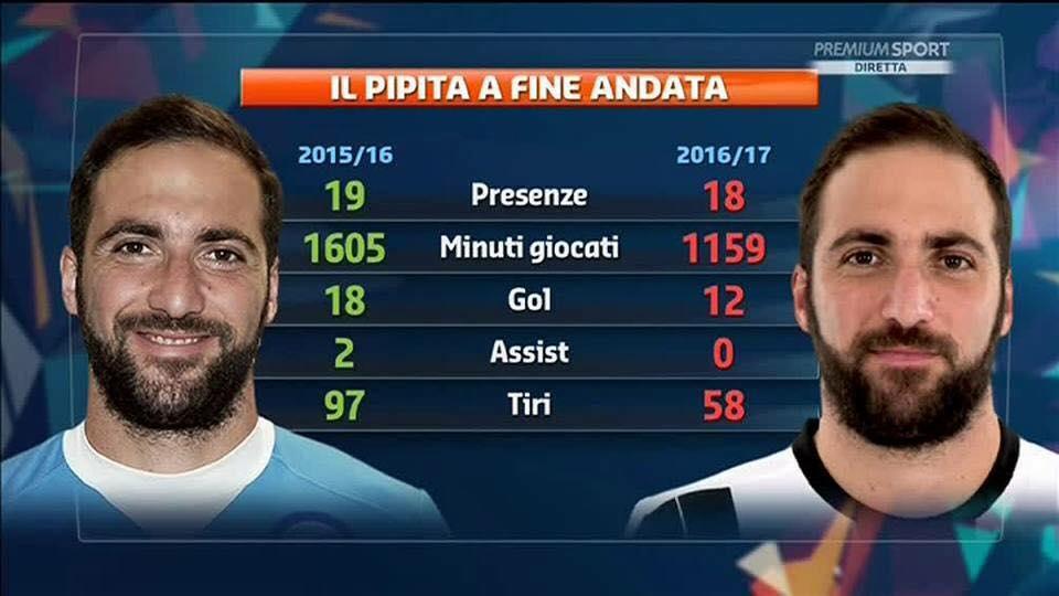Il rebus di Allegri: Higuain intoccabile, ma Dybala gioca meglio con Mandzukic