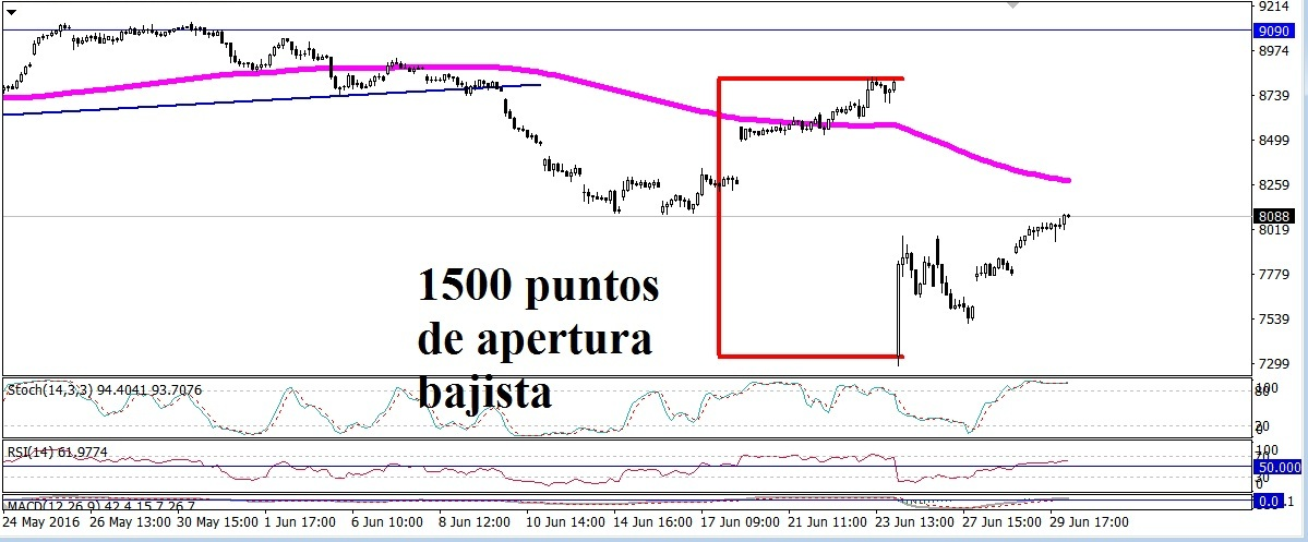 Forex timo