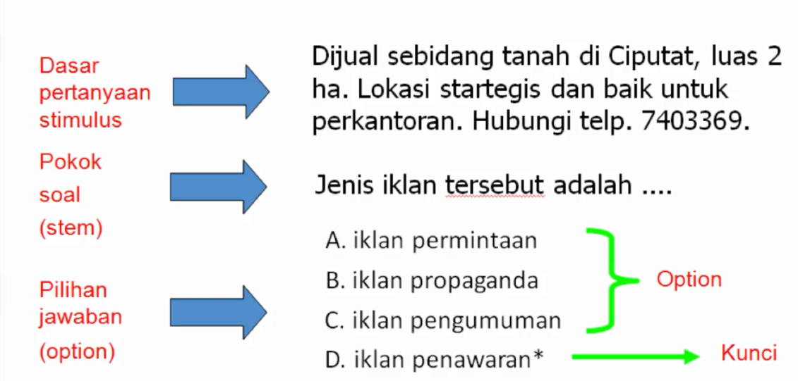 Contoh Soal Pilihan Ganda Procedure Text Dan Kunci Jawabannya Guru Ilmu Sosial