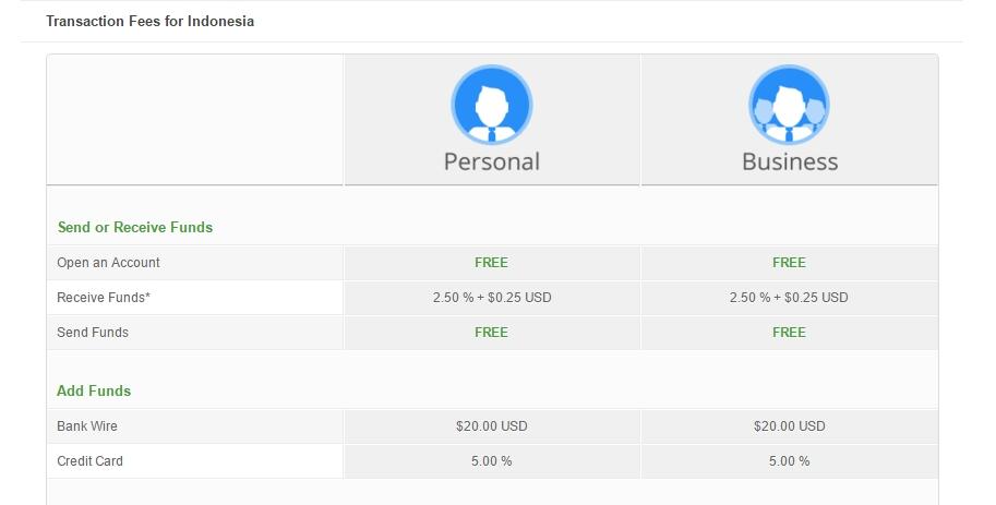 Perfectmoney fees : antoniaeyre7wtl gq