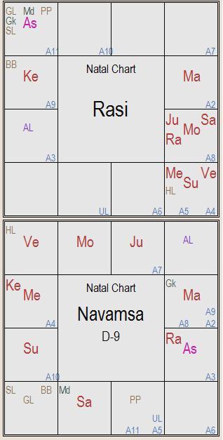 arudha lagna secrets, planets in navamsa houses, kp