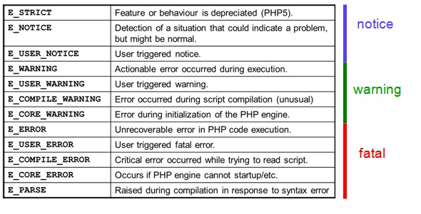 error-chart-in-php