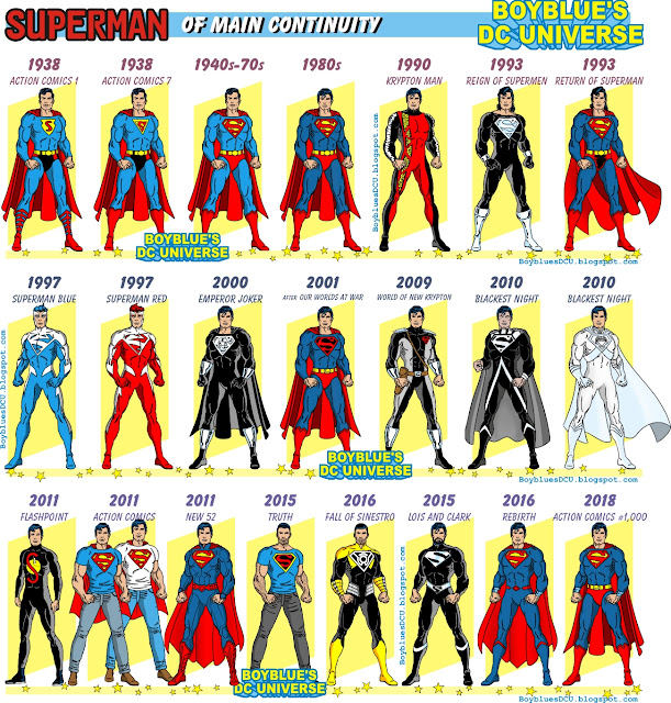 Evolution of Superman costume