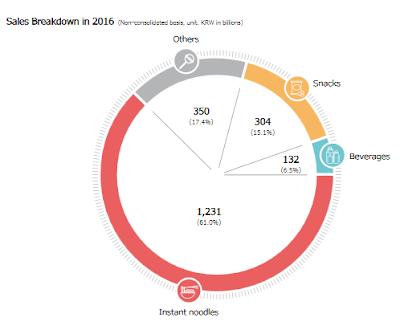 Nongshim Sales Breakdown 2016