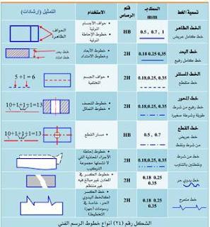أنواع خطوط الرسم واستعمالاتها