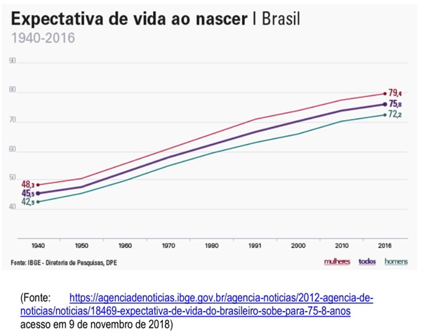 Analise o Gráfico e considere as afirmativas subsequentes