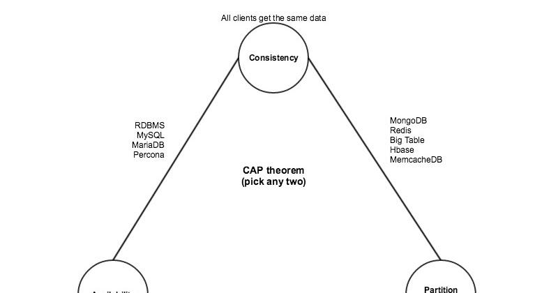 Linux Administration: Deploying Apache Cassandra