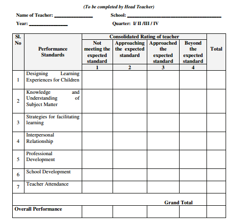 Note: Consolidated Rating In Each Of The Performance Standard Should Be  Based On Self Assessment Report Of The Teacher, Classroom Observation, And  Dialogue ...