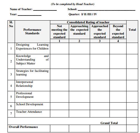AP RCNO47 PINDICS Teachers Self Evaluation Form Website for – Teacher Self Evaluation Form