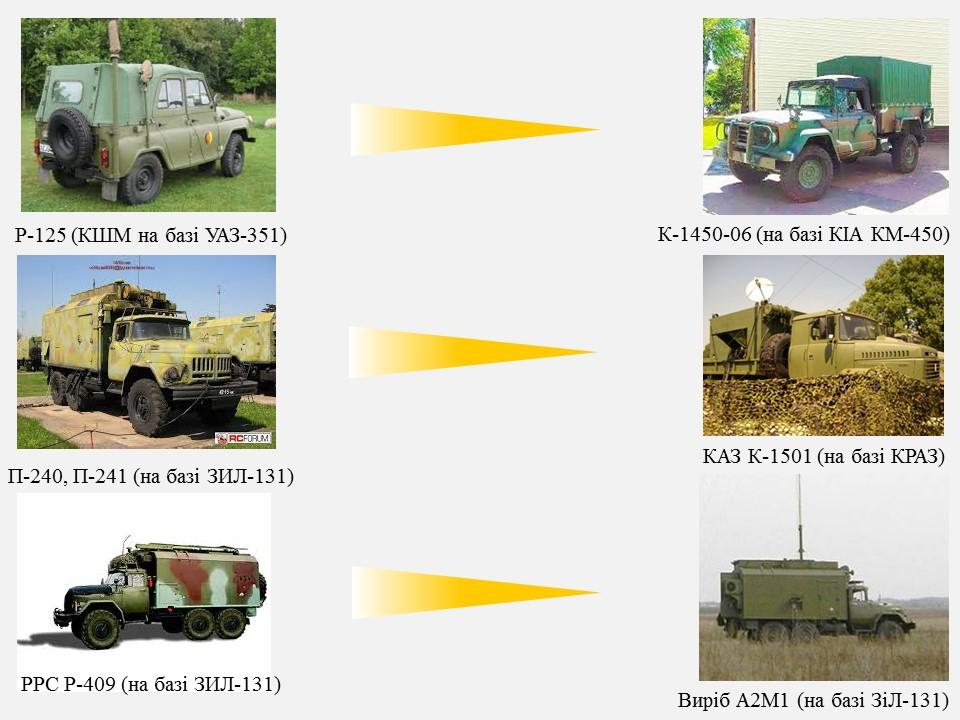 КШМ на БТР-3/4, Renault та KIA KM450 – як змінився зв'язок