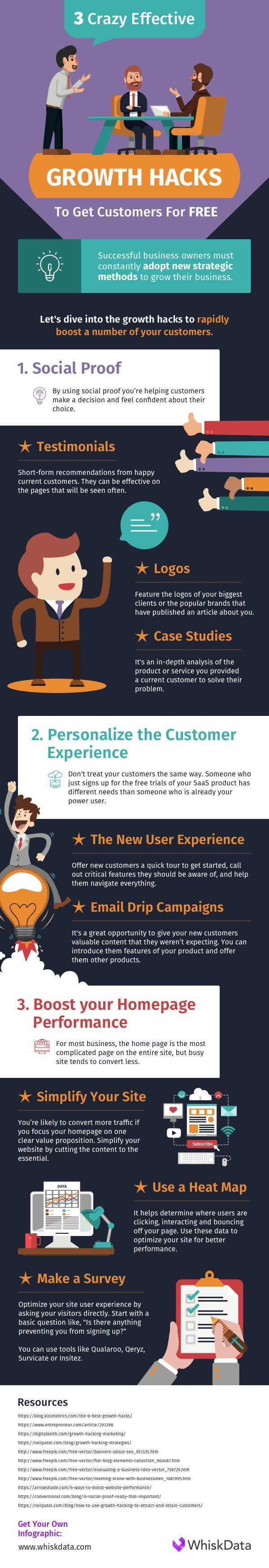 3 Crazy & Effective Growth Hacks to Get More Customers for Free - #Infographic
