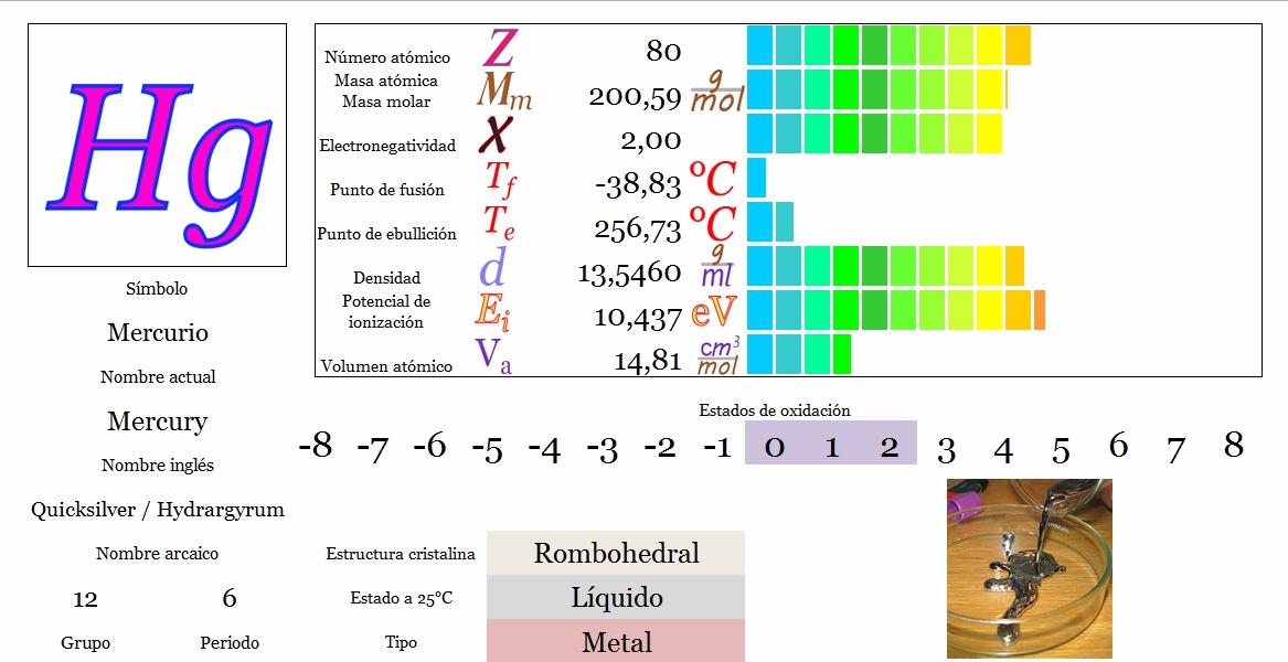 Tabla periodica interactiva juego papel pintado mercurio tabla periodica definicion images periodic urtaz Gallery