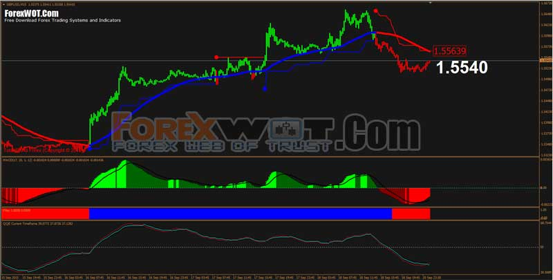 Forex Education & Tutorial – Most Accurate Moving Average ...