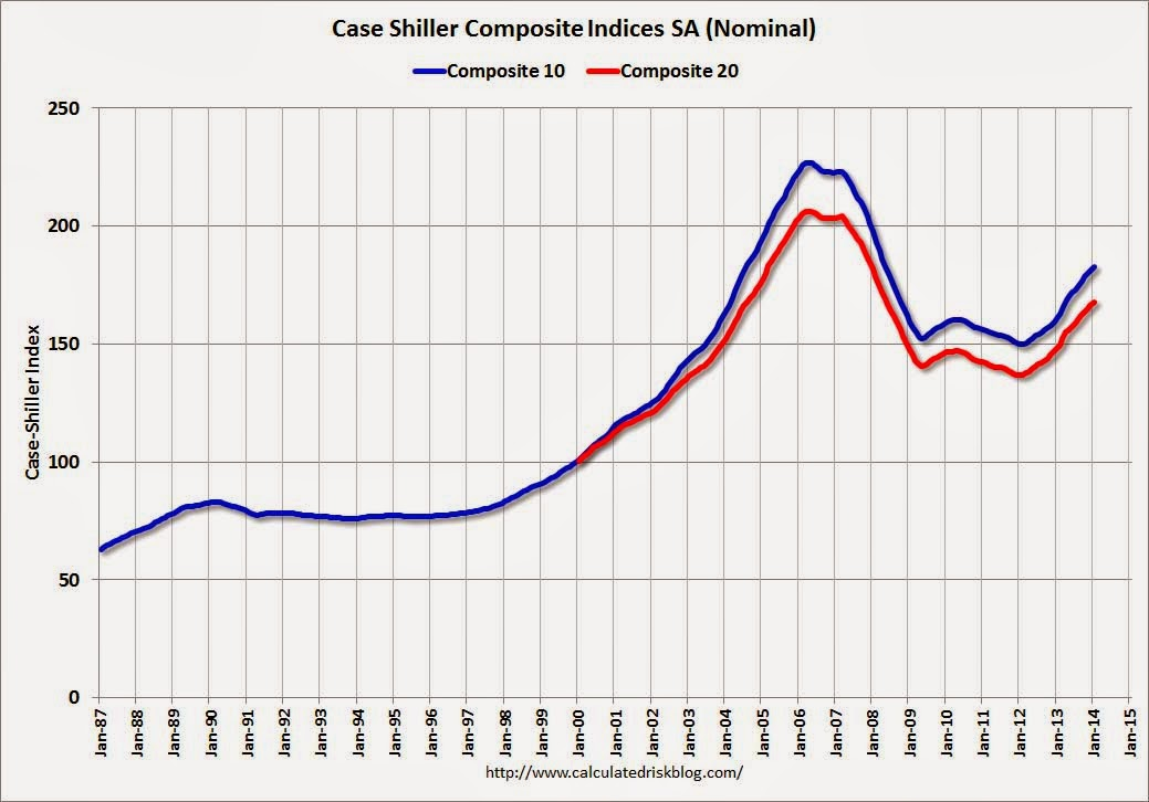 Calculated Risk Comment On House Prices Graphs Real