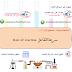 سرعة التفاعل الكيميائي  Rate of Chemical reaction
