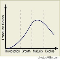 Stages of the Product Life Cycle - Introduction Stage, Growth Stage, maturity Stage, and Decline Stage