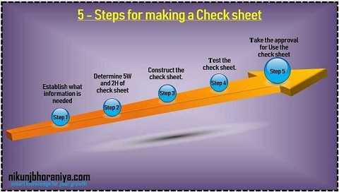 Steps for making a Check Sheet in 7 QC Tools