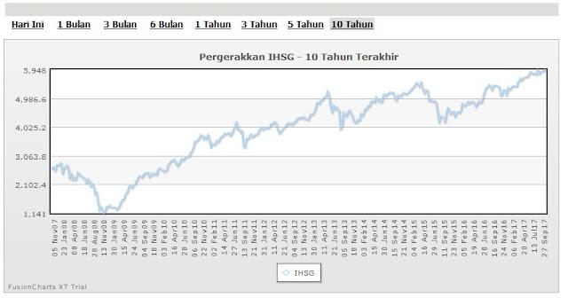 grafik ihsg 10 tahun terakhir
