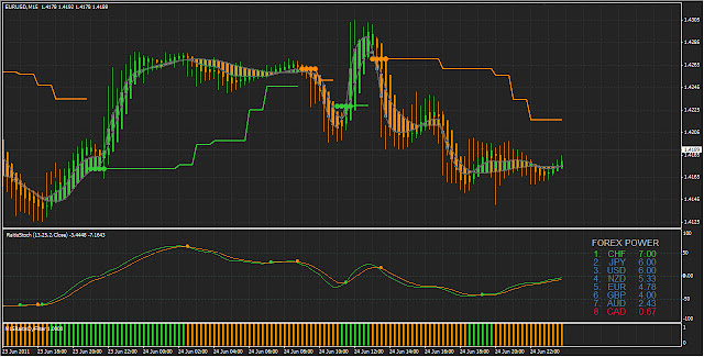 5 m 15 m or 1h for forex trading