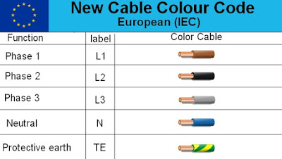 do it by self with wiring diagram: Electrical cable Wiring ... Iec Cable Wiring Diagram on
