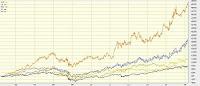 Informasi Rokok: Grafik peningkatan saham