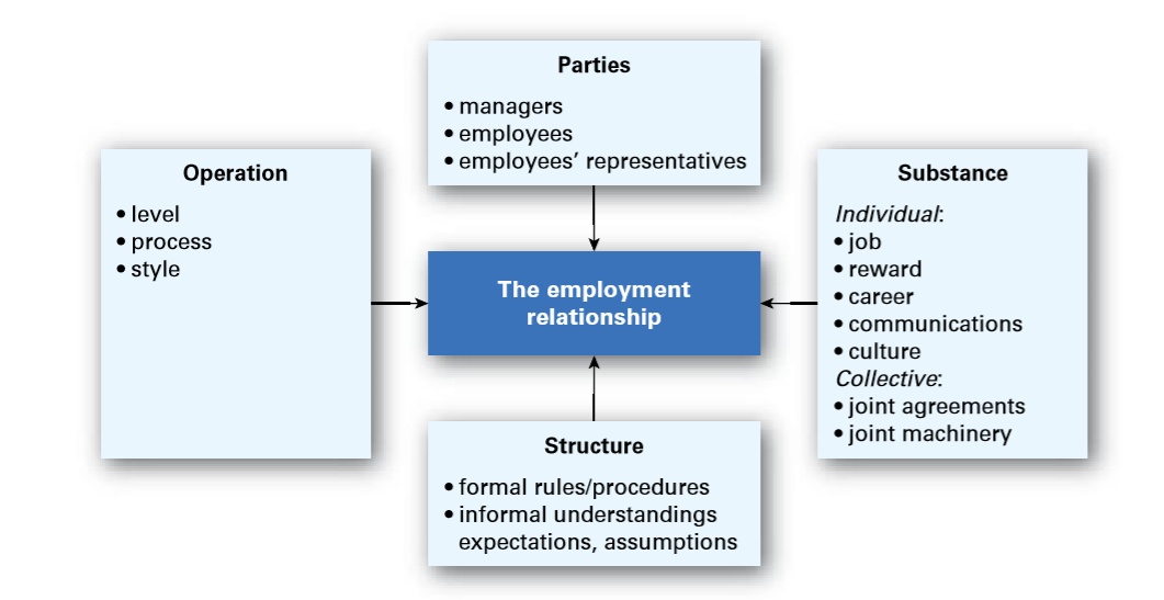 what role should government play in employee relations Industrial relations essay the role of the government on industrial relations is very important as it sets the legal framework that industrial relations operates in appropriate industrial relations legislation should recognize the requirements of both employers and employee's both the employee and the employer want to profit from each other.
